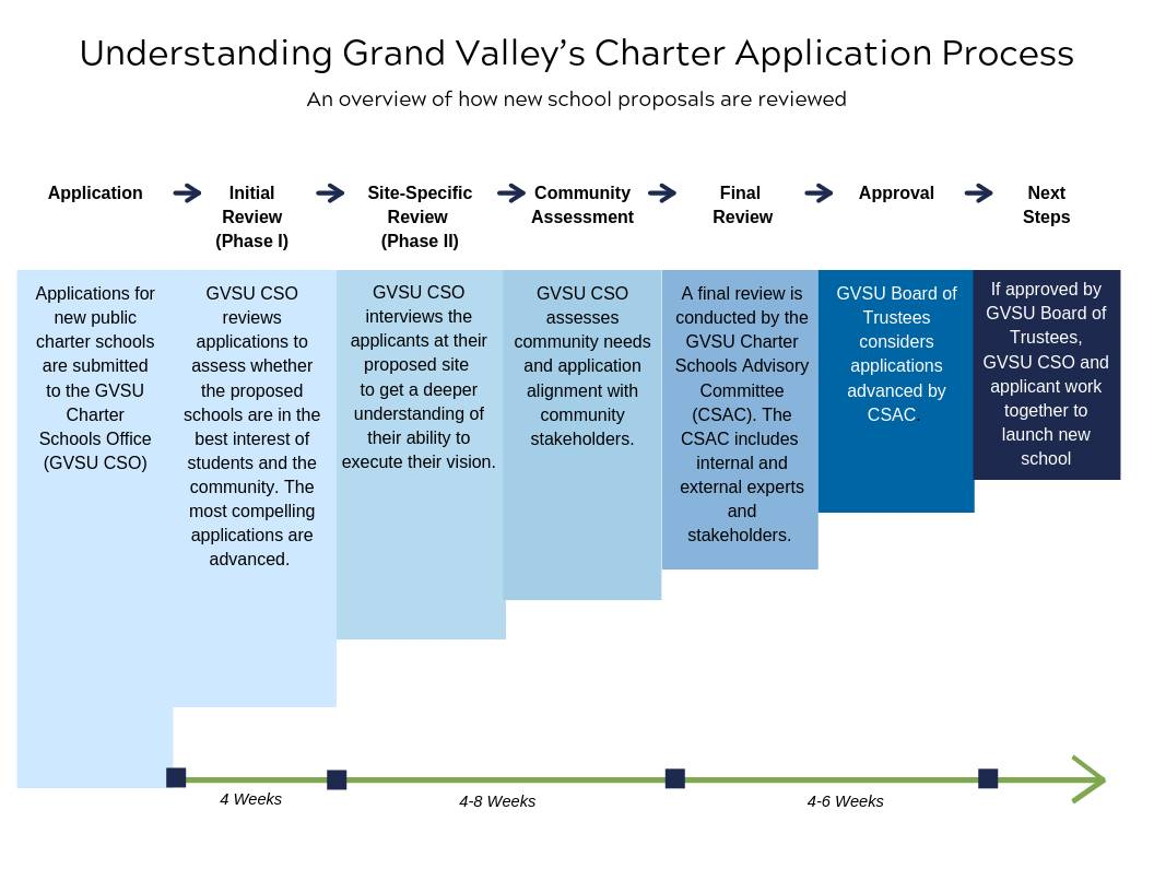 Overview of how GVSU reviews new school proposals